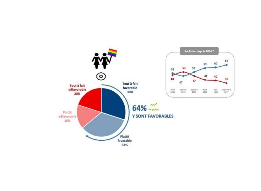 favorables à la PMA,sondage